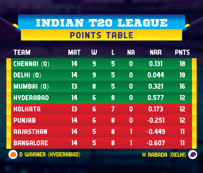 IPL-2019-POINTS-TABLE-KXIPvCSK