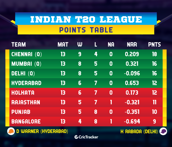 IPL-2019-POINTS-TABLE-KXIPvKKR