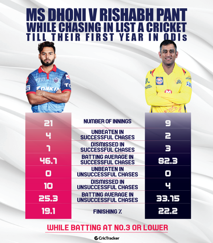 MS-Dhoni-vs-Rishabh-Pant-as-finishers-At-No.3-or-lower--in-the-first-four-years-of-List-A-cricket