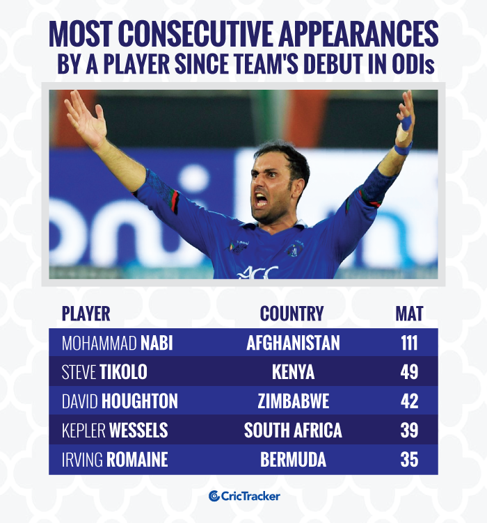 Most-consecutive-appearance-by-a-player-since-team's-debut-in-ODI-cricket