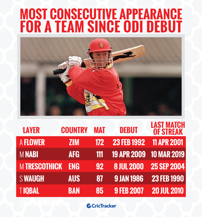 Most-consecutive-appearances-for-a-Team-since-ODI-debut