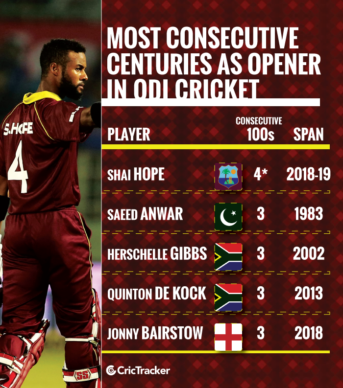 Most-consecutive-centuries-as-opener-in-the-ODI-cricket
