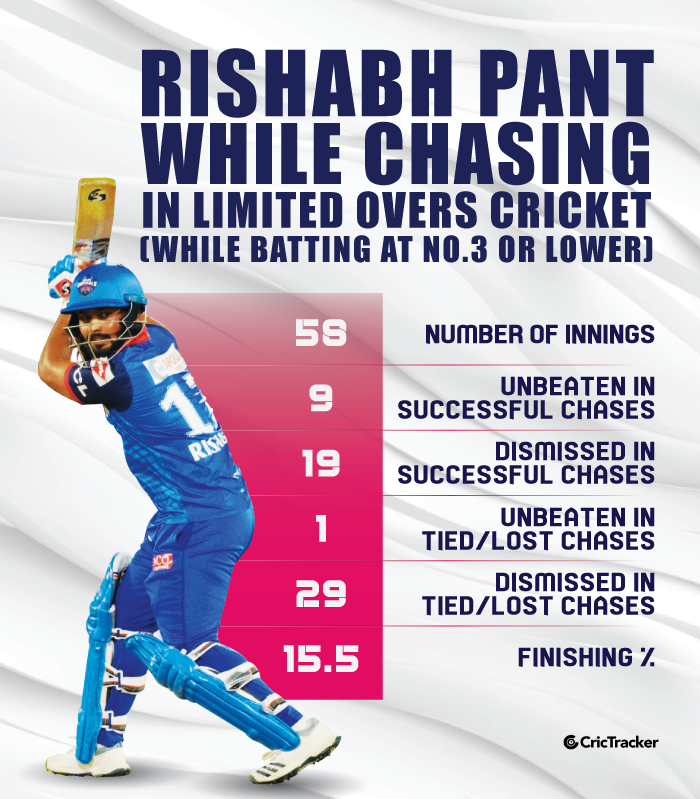 Rishabh-Pant-while-chasing-in-limited-overs-cricket-While-batting-at-No.3-or-lower