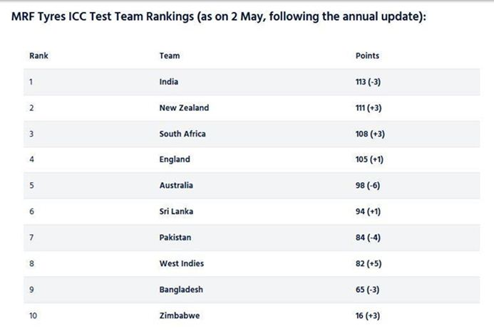 ICC latest rankings: India, England dominate Test, ODI charts