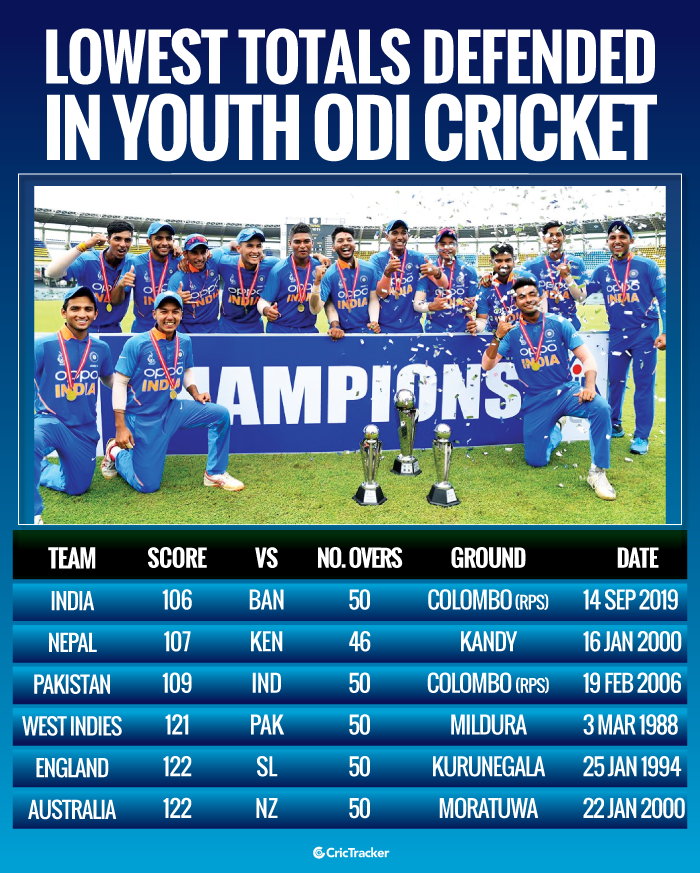 Lowest-totals-defended-successfully-in-Youth-ODI-cricket