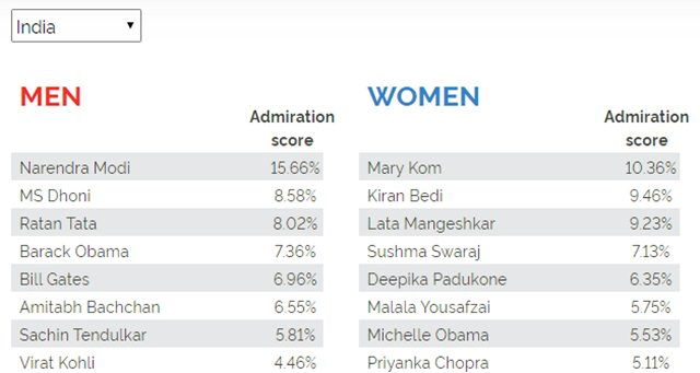 Most admired men in India