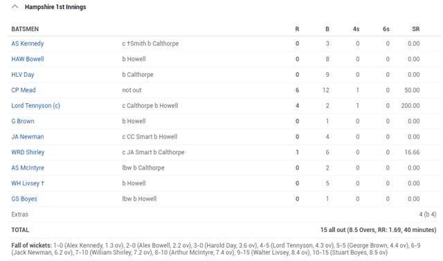 Warwickshire vs Hampshire, 1922 Hampshire first innings scorecard 15 all-out
