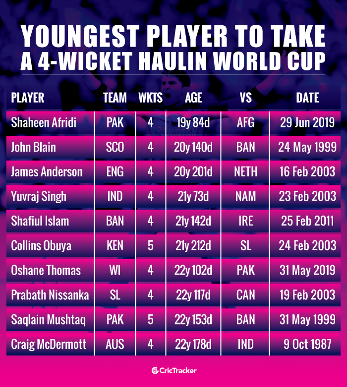Youngest-player-to-take-a-4-wicket-haul-in-World-Cup