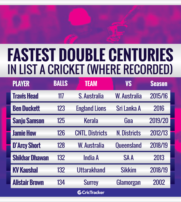 Fastest-double-centuries-in-List-A-cricket-Where-recorded