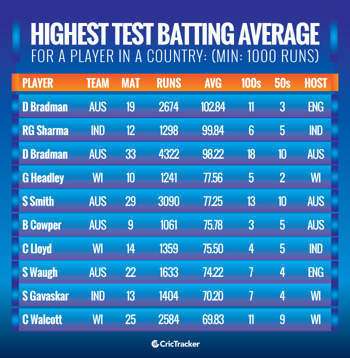 Highest-Test-batting-average-for-a-player-in-a-country-Min-1000-runs