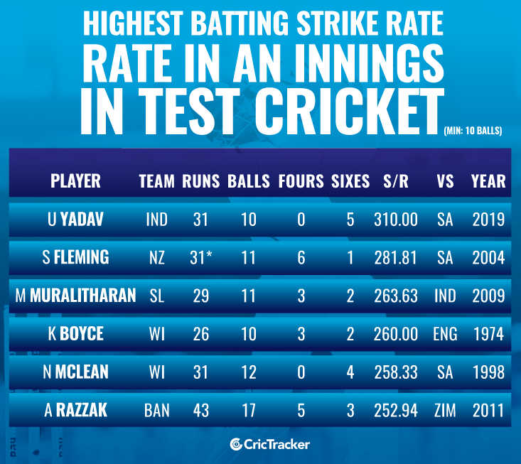 Highest-batting-strike-rate-in-an-innings-in-Test-cricket-Min-10-balls