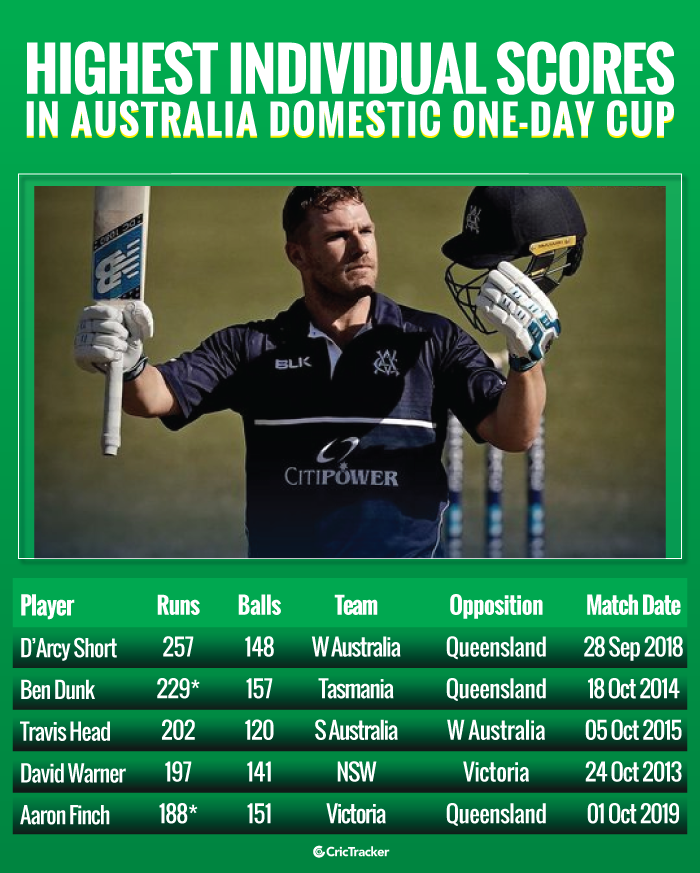 Highest-individual-scores-in-Australia-Domestic-One-Day-Cup