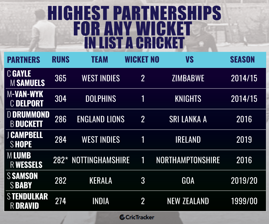 Highest-partnerships-for-any-wicket-in-List-A-cricket