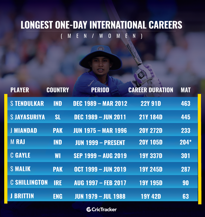 You've been piling up runs consistently in First Class cricket. Were you expecting a call-up in the Test series vs South Africa?