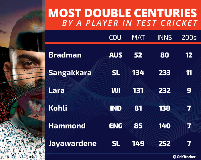 Most-double-centuries-by-a-player-in-Test-cricket