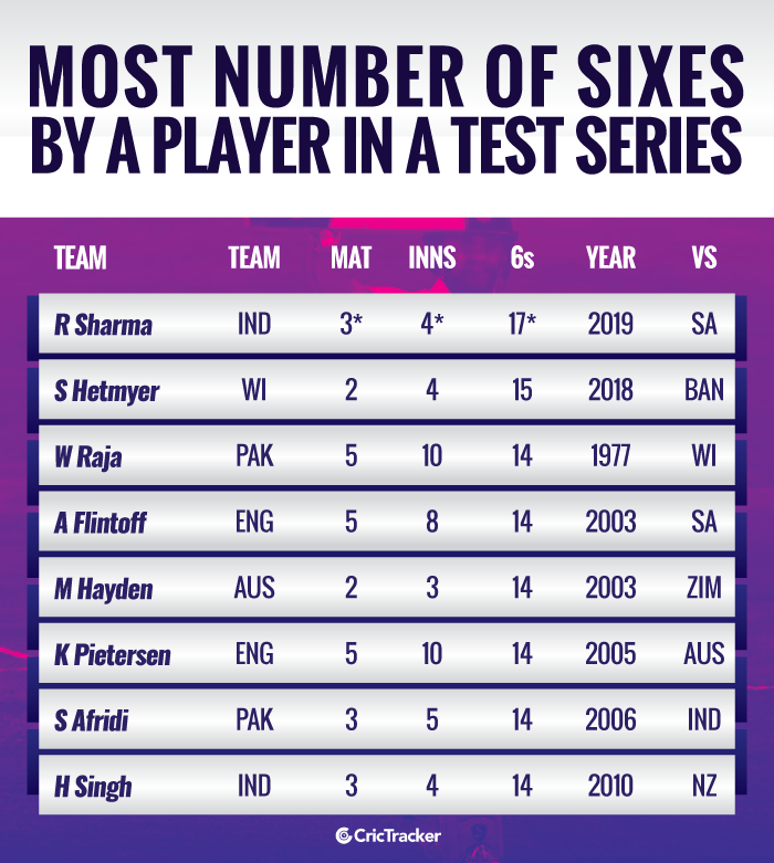 Most-number-of-sixes-by-a-player-in-a-Test-series