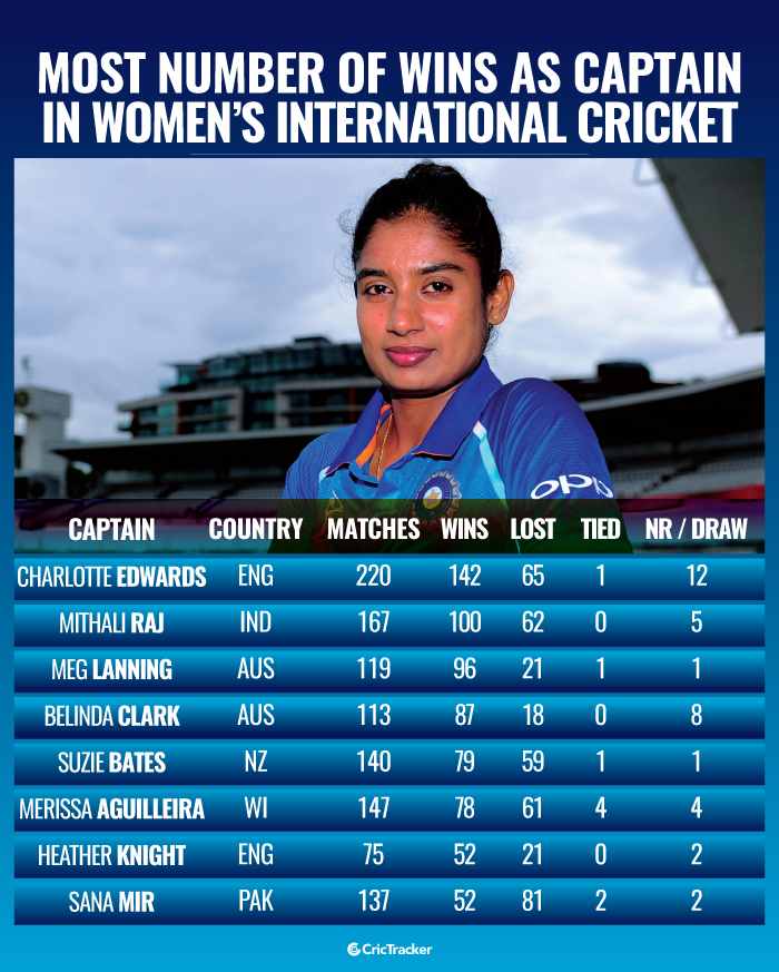 Most-number-of-wins-as-captain-in-Womens-International-cricket