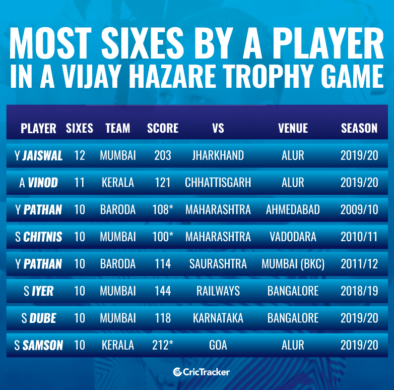 Most-sixes-by-a-player-in-a-Vijay-Hazare-Trophy-game