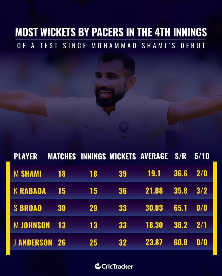 Most-wickets-by-pacers-in-the-4th-innings-of-a-Test-since-Mohammad-Shamis-debut_1
