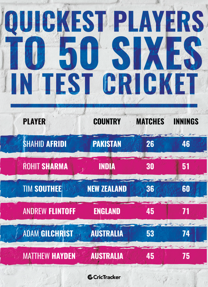 Quickest-players-to-50-sixes-in-Test-cricket