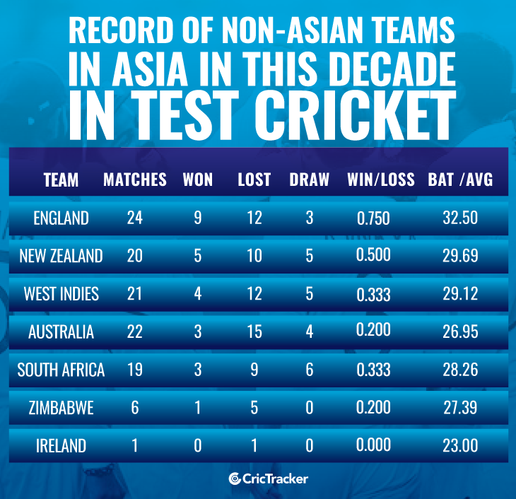 Record-of-non-asian-teams-in-asia-in-this-decade-in-Test-cricket1