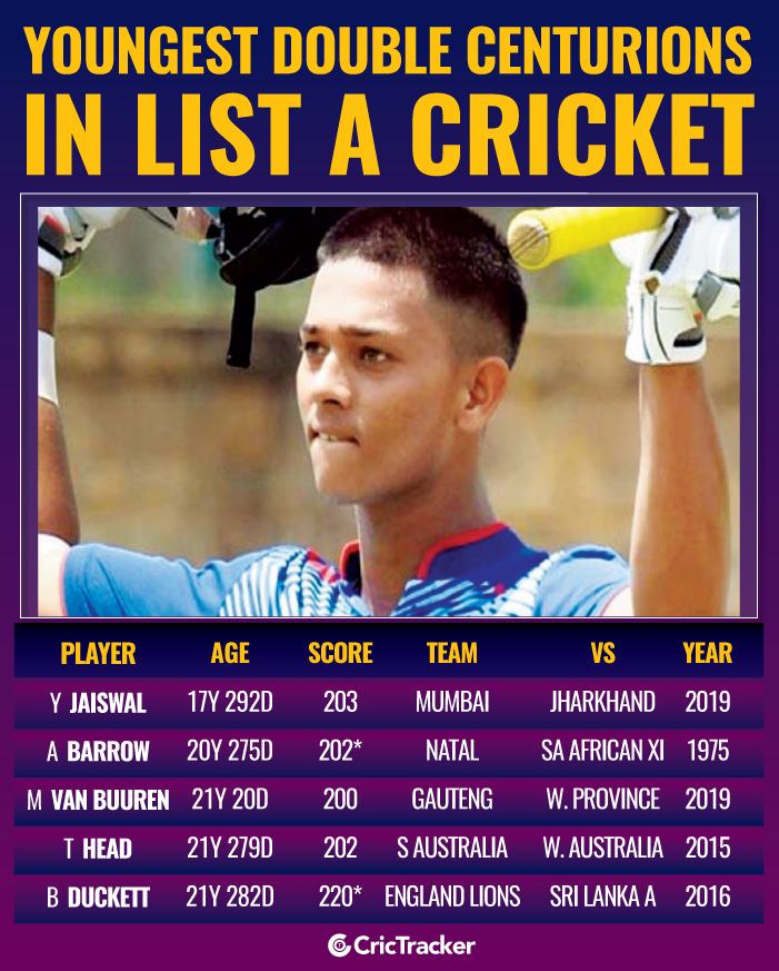 Youngest-double-centurions-in-List-A-cricket