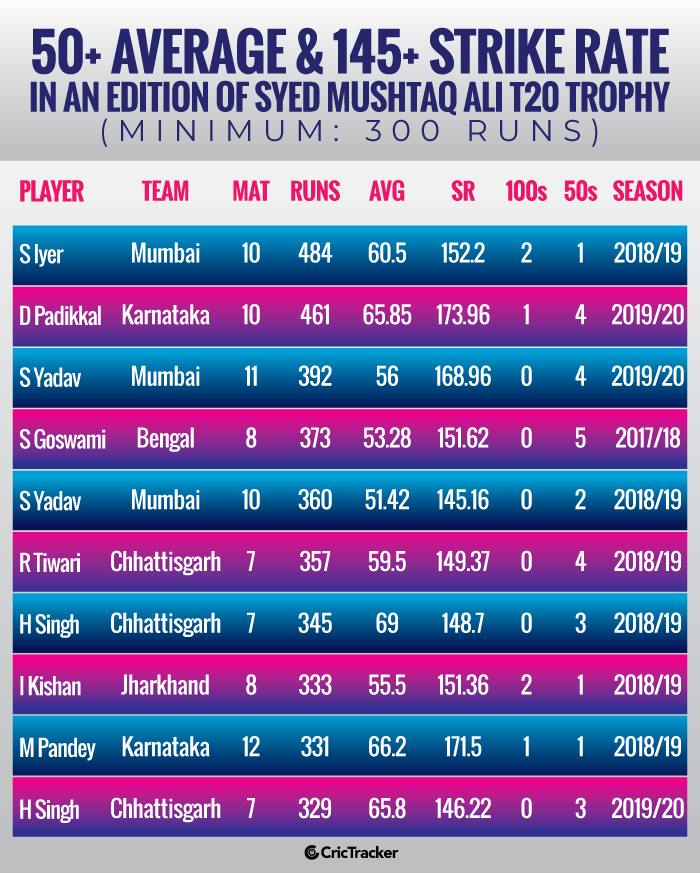 50+-average-&-145+-strike-rate-in-an-edition-of-Syed-Mushtaq-Ali-T20-Trophy