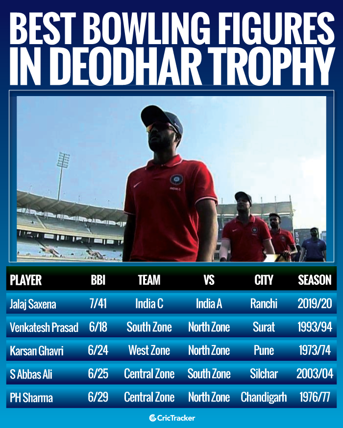 Best-bowling-figures-in-Deodhar-Trophy