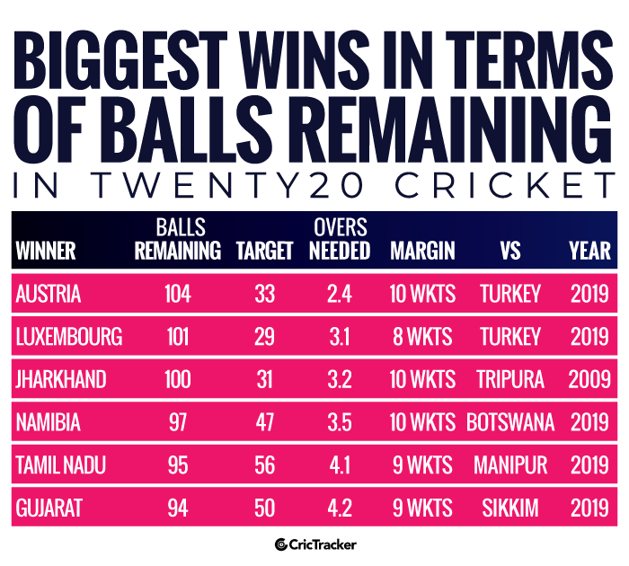 Biggest-wins-in-terms-of-balls-remaining-in-Twenty20-cricket