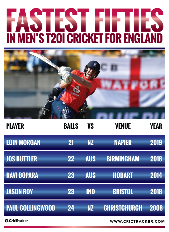 Fastest-fifties-in-Men's-T20I-cricket-for-England