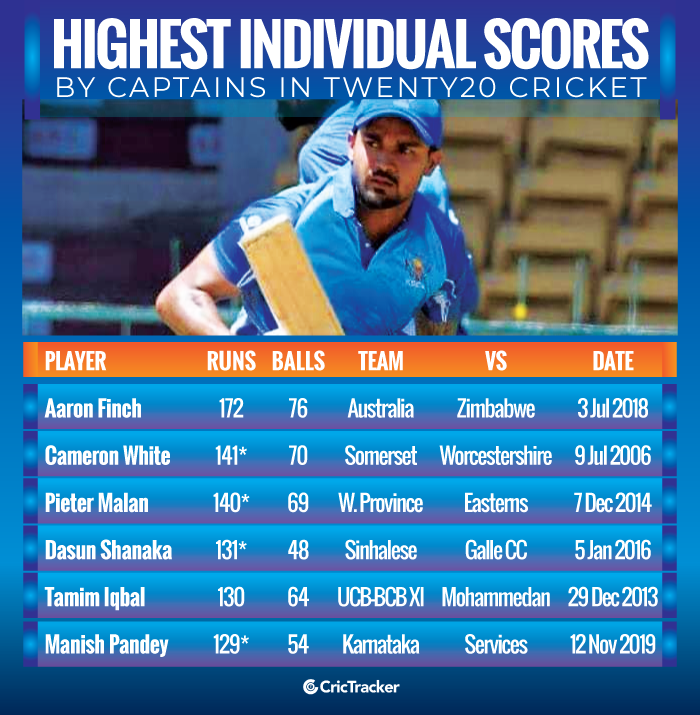 Highest-individual-scores-by-captains-in-Twenty20-cricket