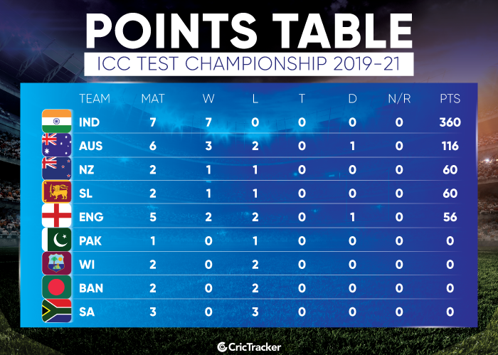 ICC-Test-Championship-Points-Table--updated