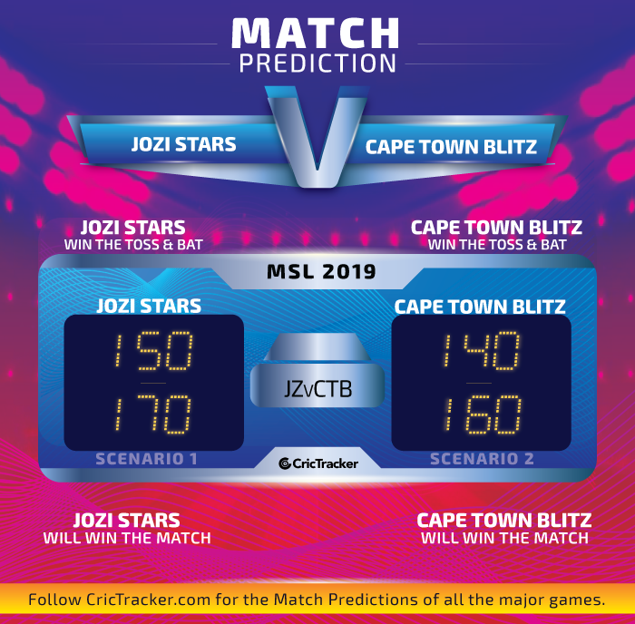 Jozi-Stars-vs-Cape-Town-Blitz-Match-Prediction