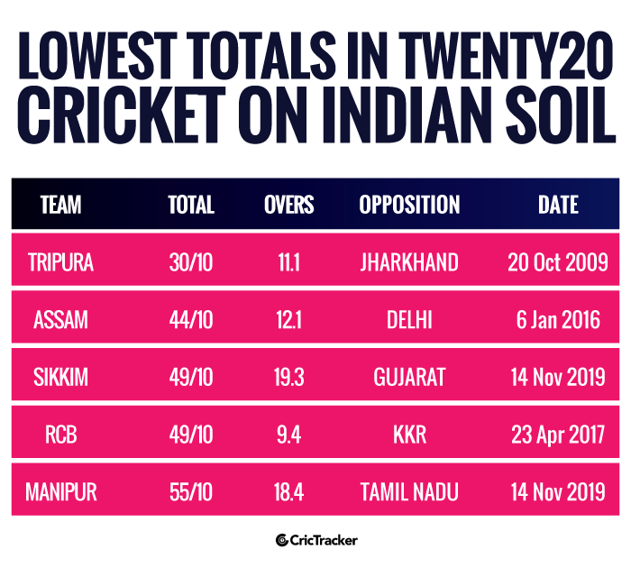 Lowest-totals-in-Twenty20-cricket-on-Indian-soil
