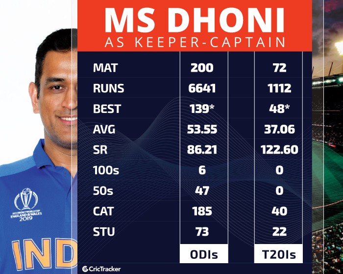 The Double Role Introducing Ms Dhoni As The Playing Coach