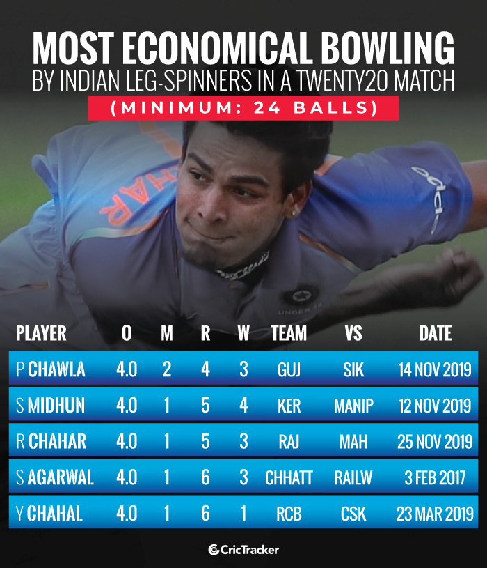 Most-economical-bowling-by-Indian-leg-spinners-in-a-Twenty20-match