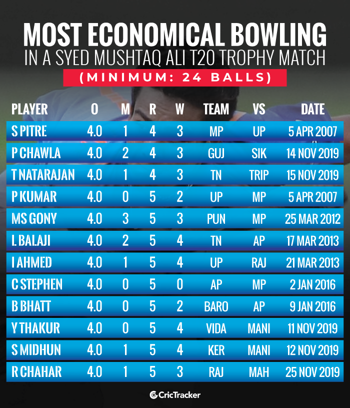 Most-economical-bowling-in-a-Syed-Mushtaq-Ali-T20-Trophy-match