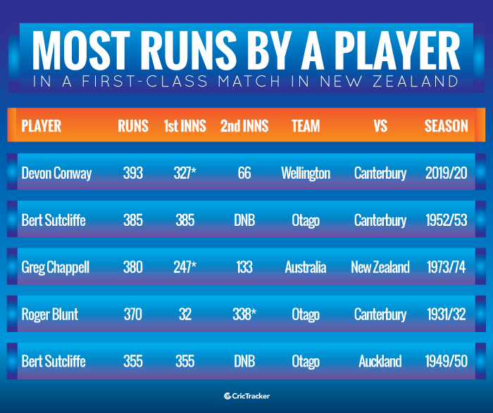 Most-runs-by-a-player-in-a-first-class-match-in-New-Zealand