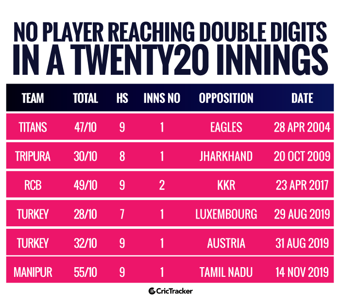 No-player-reaching-double-digits-in-a-Twenty20-innings