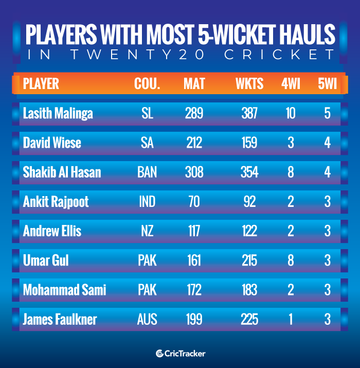 Players-with-most-5-wicket-hauls-in-Twenty20-cricket