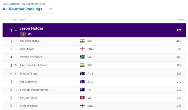 All-rounder rankings