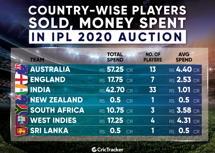 Country-wise-money-spent-on-players-in-IPL-2020-auction