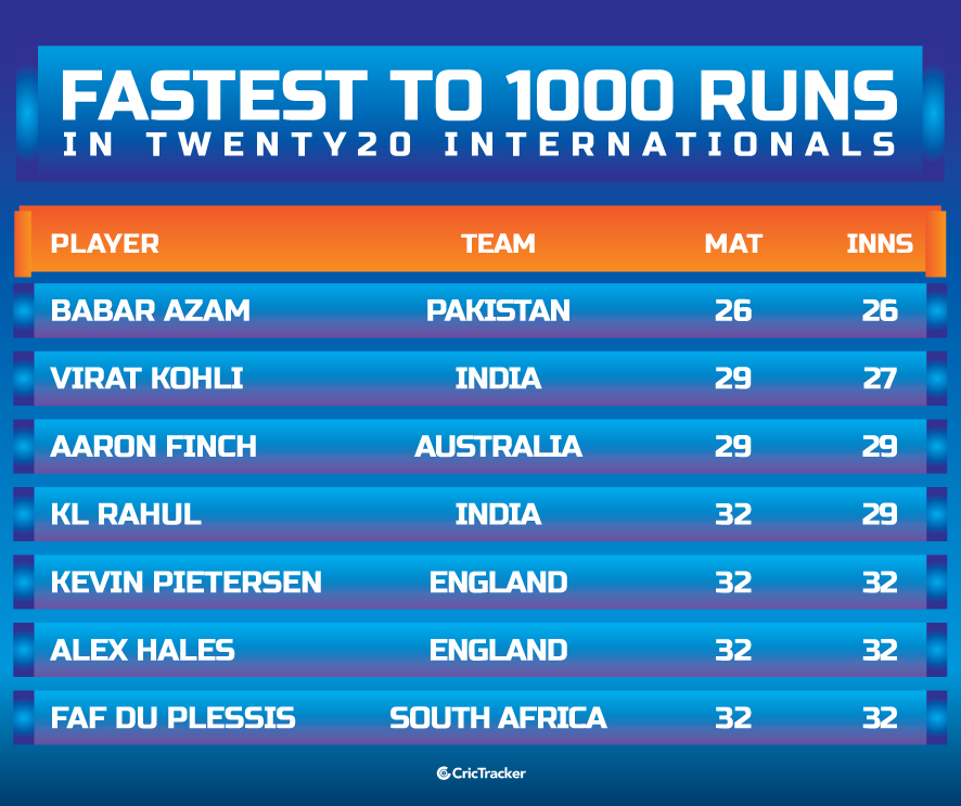 Fastest-to-1000-runs-in-Twenty20-Internationals