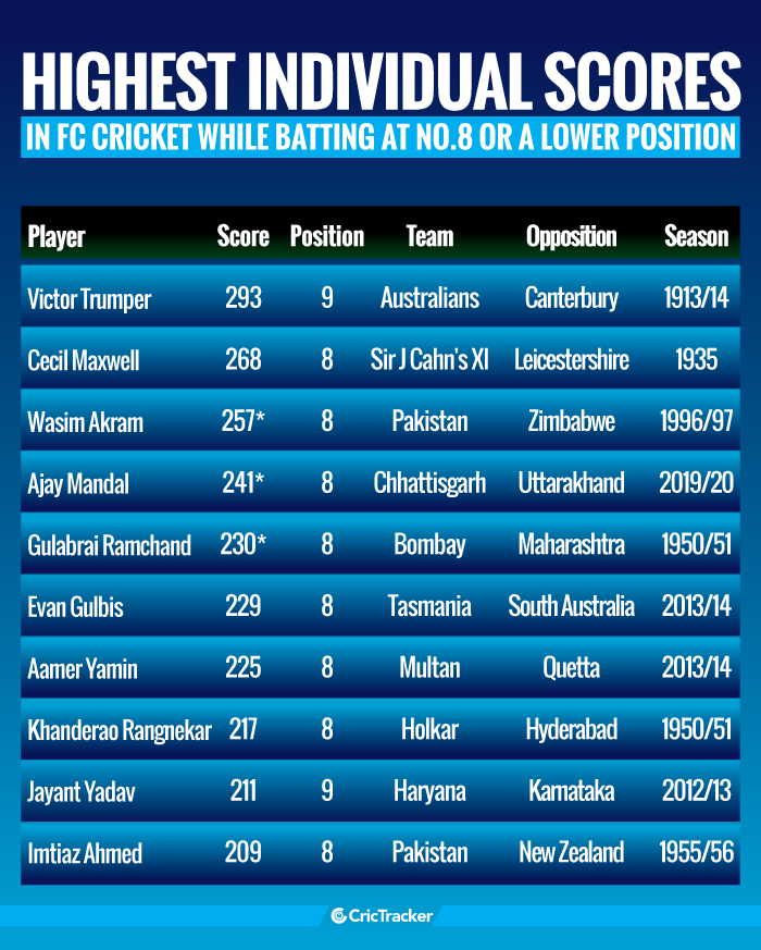Highest-individual-scores-in-first-class-cricket-while-batting-at-No.8-or-a-lower-position