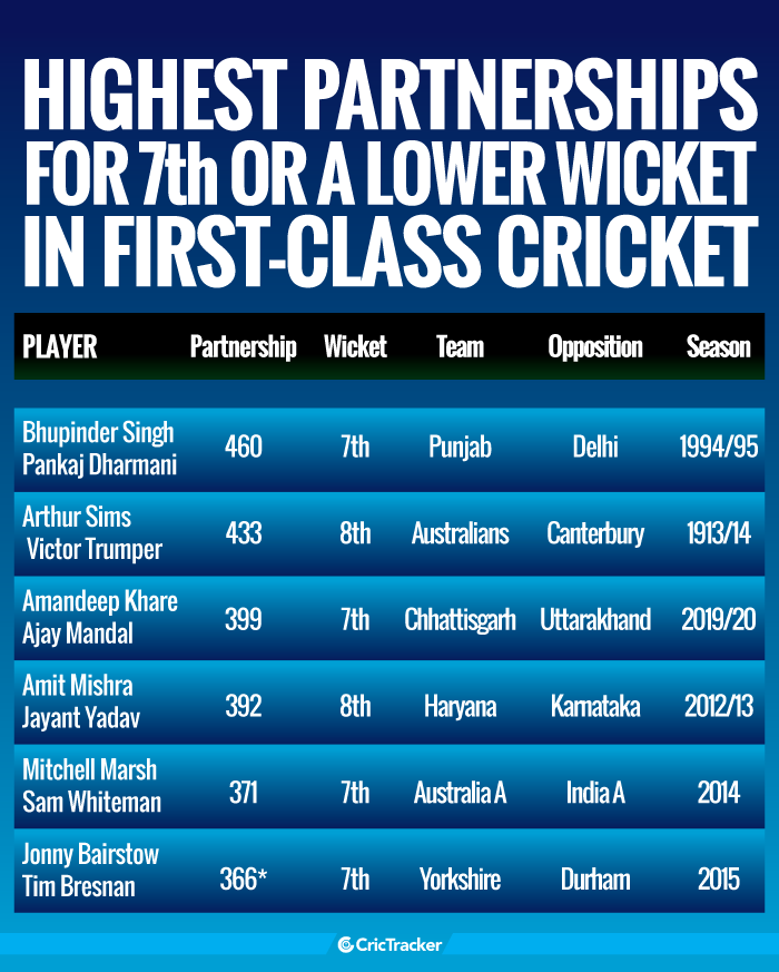 Highest-partnerships-for-7th-or-a-lower-wicket-in-first-class-cricket