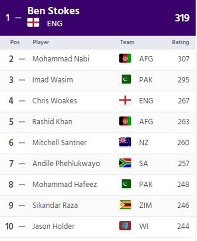 ICC ODI All-rounders Rankings