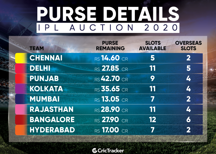 IPL-Auction-2020-Purse-available-with-the-franchises