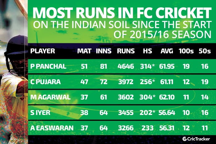 Most-runs-in-first-class-cricket-on-the-Indian-soil-since-the-start-of-2015-16-season