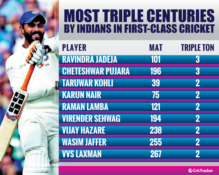Most-triple-centuries-by-Indians-in-first-class-cricket
