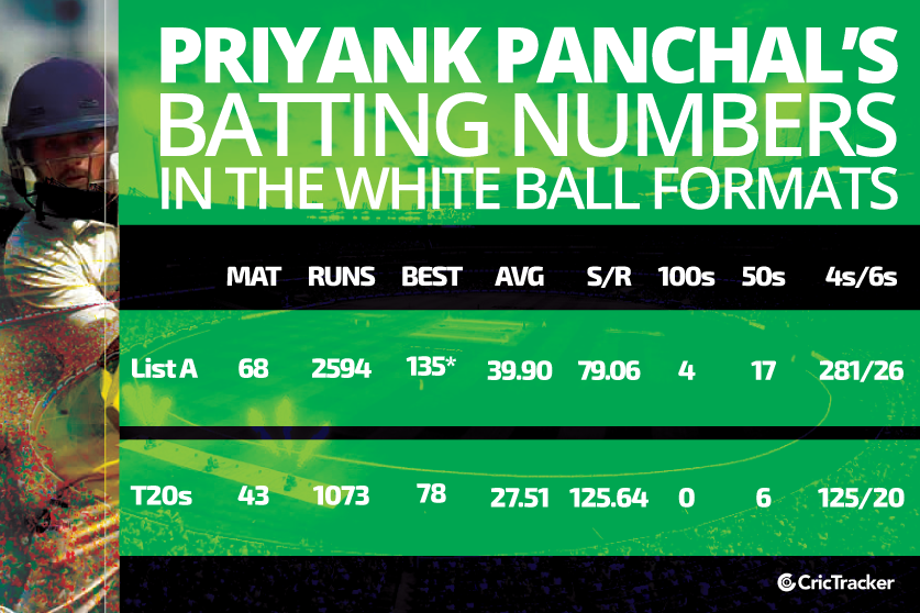 Priyank-Panchal's-batting-numbers-in-the-white-ball-formats